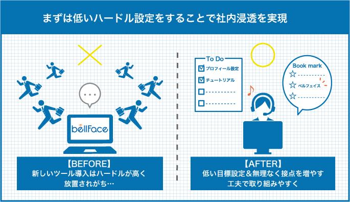 【×】新しいツールを丸投げにして放置されている様と、【〇】低い目標設定にして取り組みやすくする&色んなところでベルフェイスを見かけるようにしている様の比較