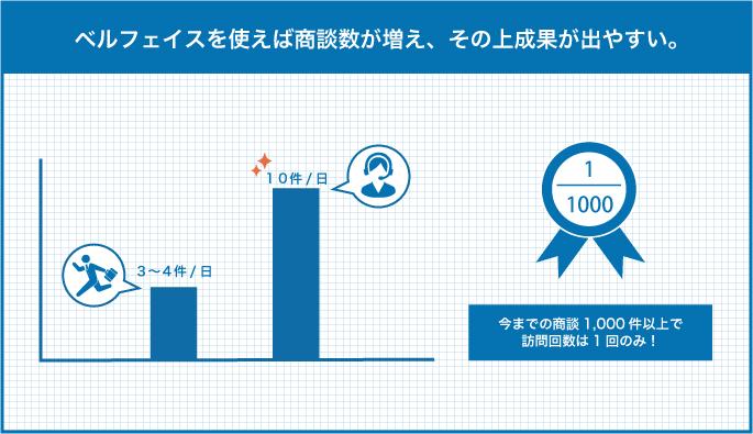 訪問:ベルフェイスの商談回数の対比/今までの商談1,000件以上で訪問回数は1回のみ!/それで成果が十分出ている様子