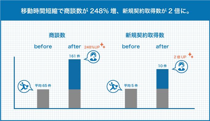 before/afterで営業メンバーの実績をそれぞれ対比(商談数65:161/新規契約獲得数5:10)