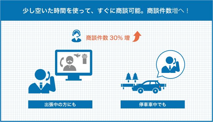 遠方に出張中の方にベルフェイスでアプローチ/車中で商談の様子→結果商談件数30%UP!