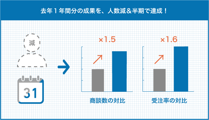 左側に点線の人アイコン・中に「減」(1人減ったことを表す)、カレンダーのアイコンが1/2になっている様子 右へ矢印 右側に棒グラフ2つ 商談数の対比(=1.5倍) 受注率の対比(=約1.6倍)