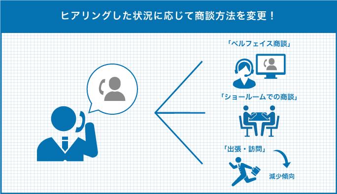 (左側) 電話をしている人アイコンから吹き出し。吹き出しの中は「― ― ―。― ― ―?」みたいな感じにして、ヒアリングしている様子(右側) 左側のイラストから3つに分岐上: そのままベルフェイスを接続して商談する様子 「ベルフェイス」中: 対面でお話をしている様子 「ショールーム」下:ビジネスマンが移動する様子 「出張・訪問」 下矢印アイコン「減少傾向」
