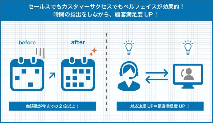 【左側】カレンダー(GoogleカレンダーのようなUI)が営業案件でたくさん埋まっている様子。「商談数が今までの2倍以上!」【右側】セールス(ベルフェイス) → お客様(満足している様子)CS(ベルフェイス) ← お客様(満足している様子)「対応速度UP=顧客満足度UP!」