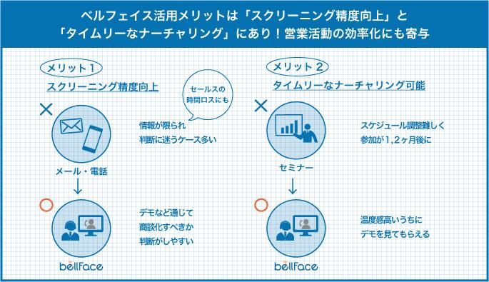ベルフェイス活用メリットは「スクリーニング精度向上」と「タイムリーなナーチャリング」にあり!営業活動の効率化にも寄与