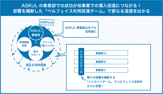 ASKULの事業部での成功が他事業での導入促進につながる!部署を横断した「ベルフェイス利用促進チーム」で更なる浸透をはかる