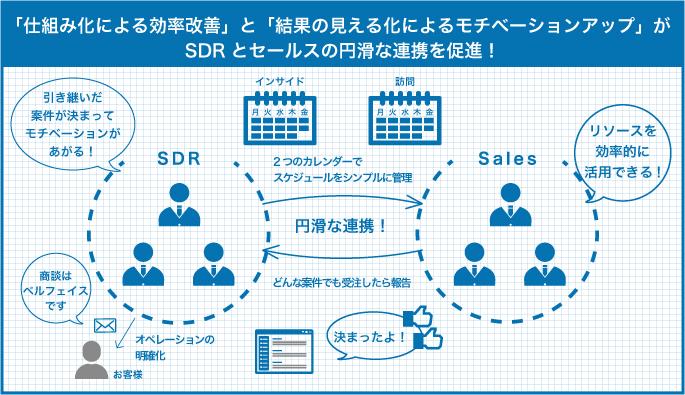 「仕組み化による効率改善」と「結果の見える化によるモチベーションアップ」がSDRとセールスの円滑な連携を促進!