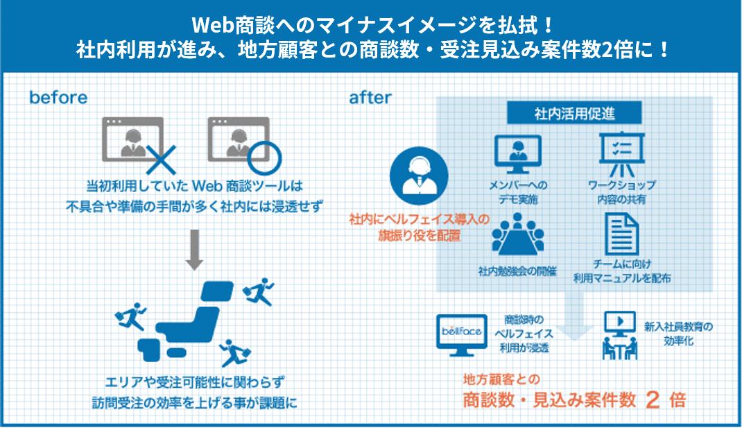Web商談へのマイナスイメージを払拭!社内利用が地方との商談数・見込み案件数2倍に