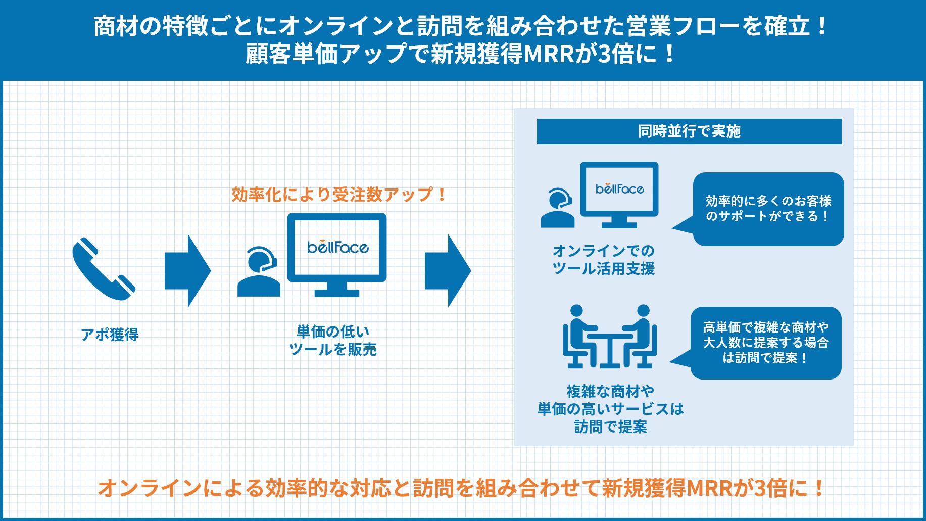 オンラインと訪問を組み合わせて新規獲得MRR3倍!アップセルに繋がるベルフェイスの使い所とは?
