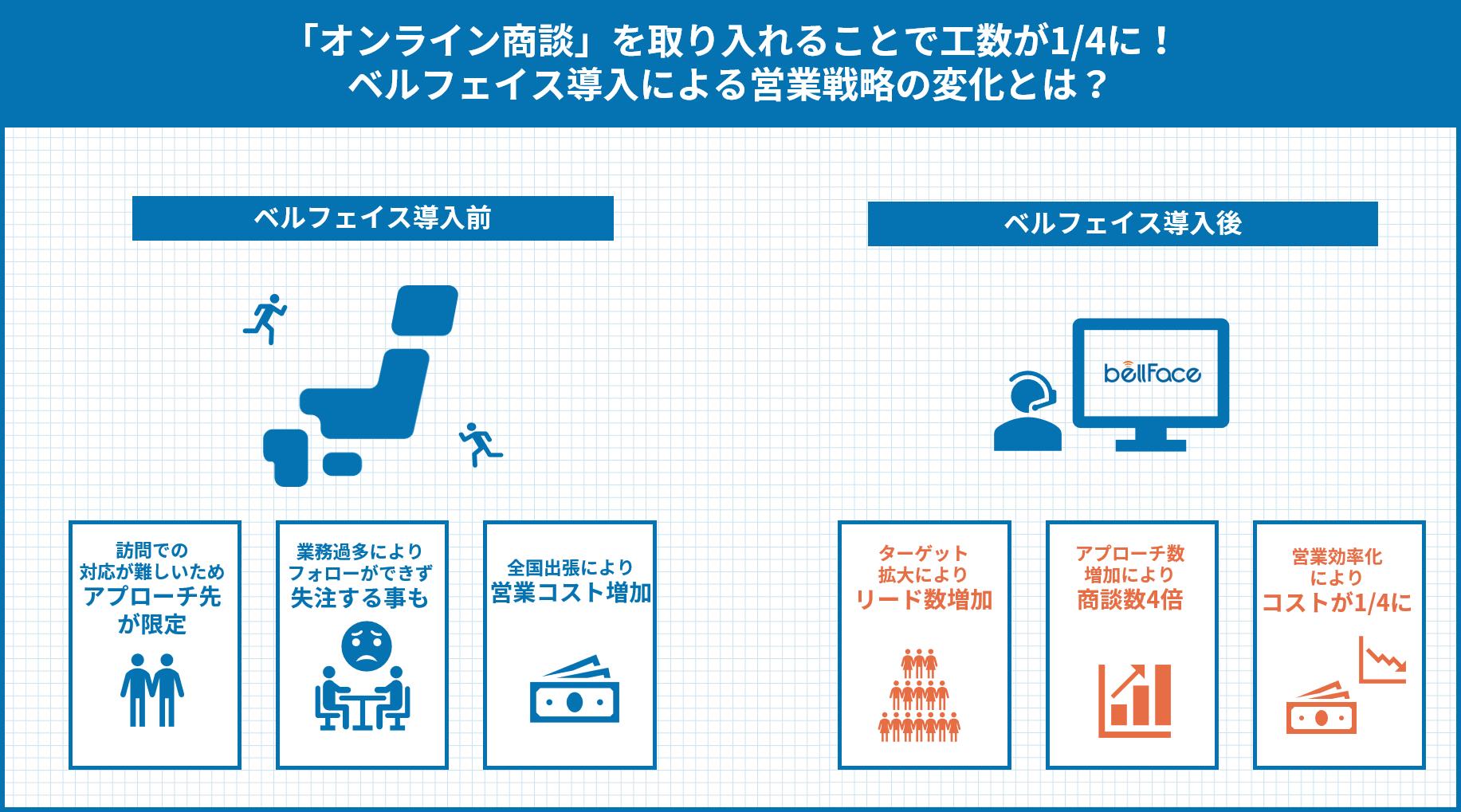 「オンライン商談」を取り入れることで工数が1/4に!ベルフェイス導入による営業戦略の変化とは?