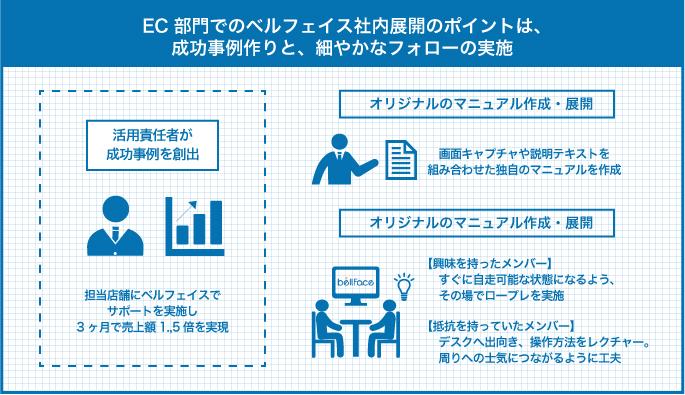 EC部門でのベルフェイス社内展開のポイントは、成功事例作りと、細やかなフォローの実施