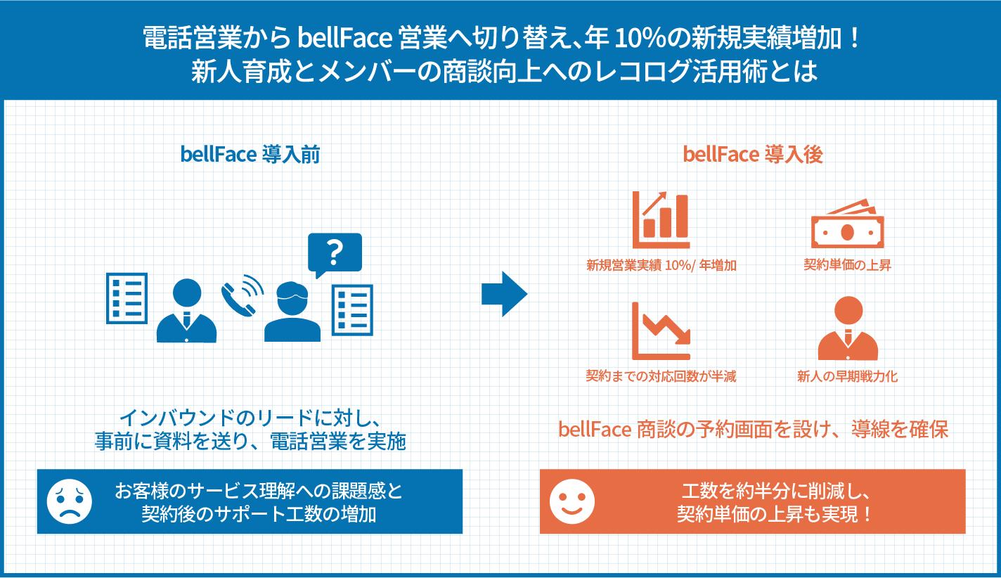 電話営業からbellFace営業へ切り替え、年10%の新規実績増加! 新人育成とメンバーの商談向上へのレコログ活用術とは