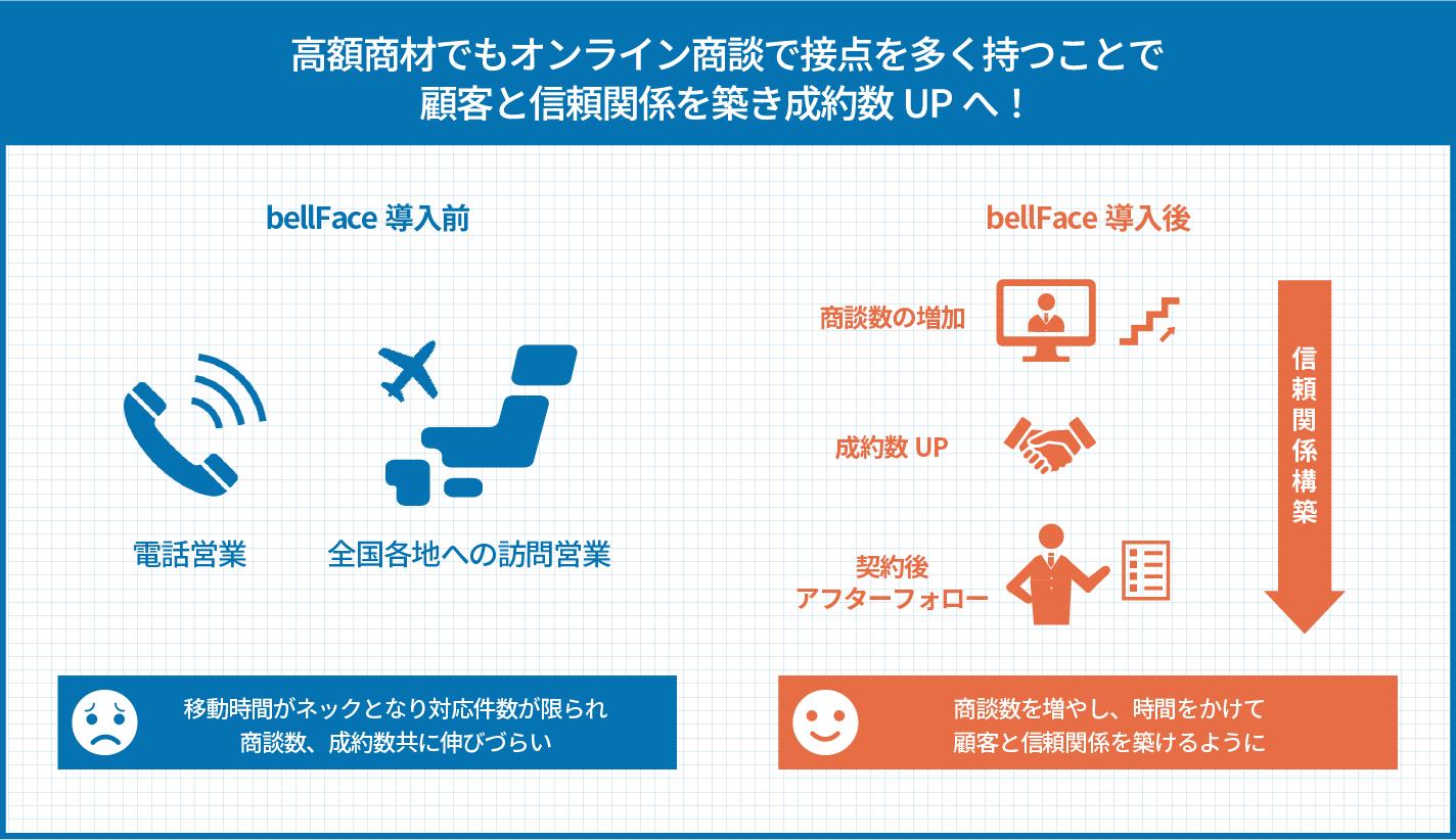 高額商材でもオンライン商談で接点を多く持つことで顧客と信頼関係を築き成約数UPへ!