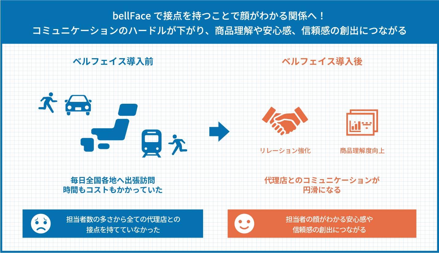 bellFaceで接点を持つことで顔がわかる関係へ!コミュニケーションのハードルが下がり、商品理解や安心感、信頼感の創出につながる