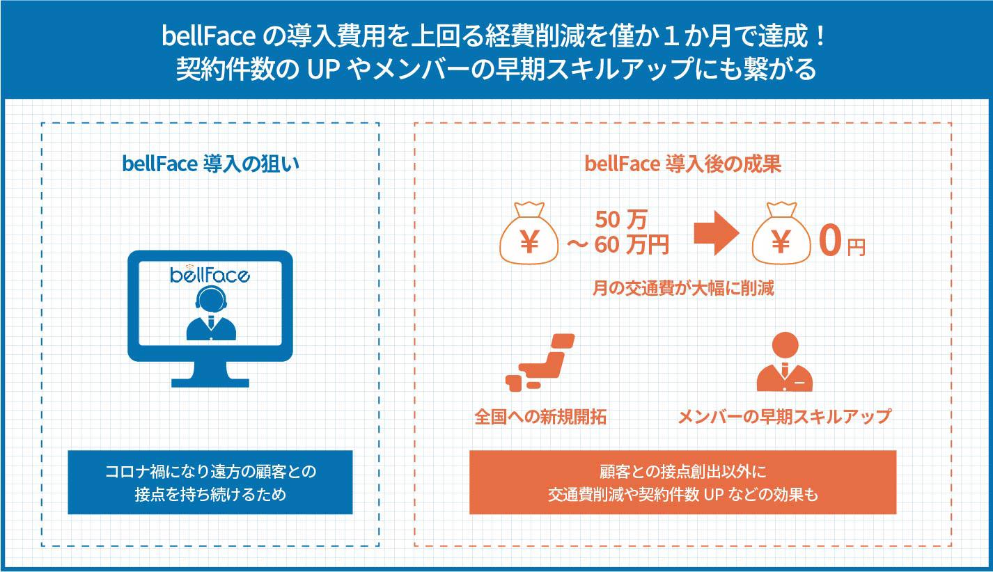 bellFaceの導入費用を上回る経費削減を僅か1か月で達成!契約件数UPやメンバーの早期スキルアップにも繋がる