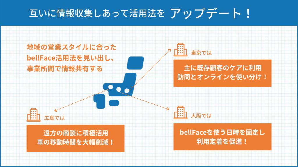 SBI日本少額短期保険様_導入事例画像